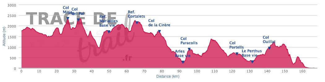 l'utra trail des 100 miles Sud de France 160 kms et 7500 m D+